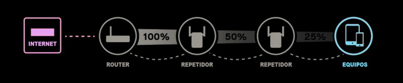 Repetidores wifi